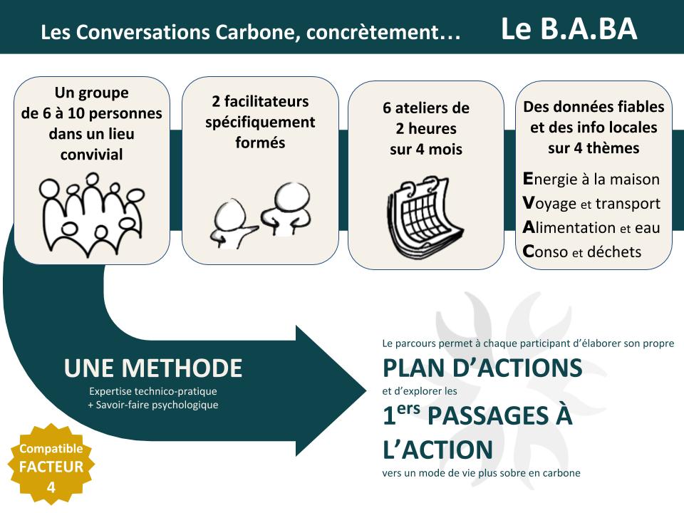 Conversations Carbone, le b.a.ba
