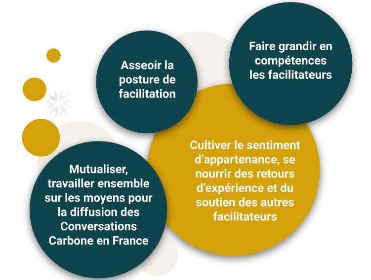 Réseau CCF - Intentions